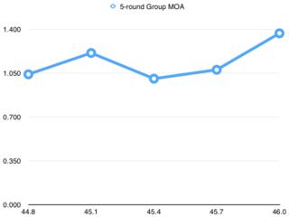 5-round H4831SC group MOAs